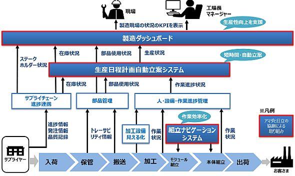次世代製造モデルに基づくアマダ富士宮事業所のシステム構想図