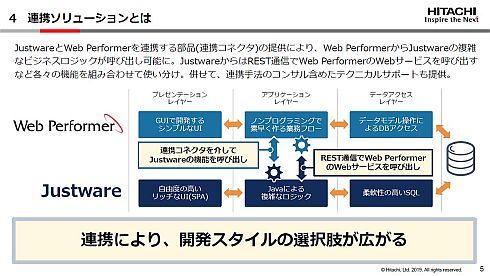 「Web Performer」と「Justware」の連携ソリューション