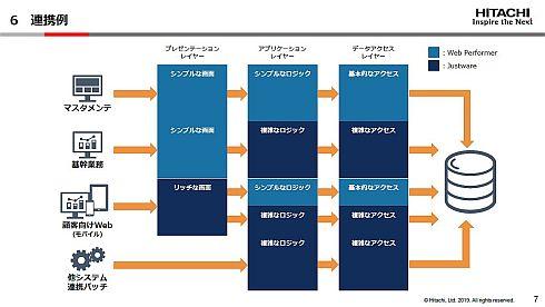 連携によるシステム開発の例