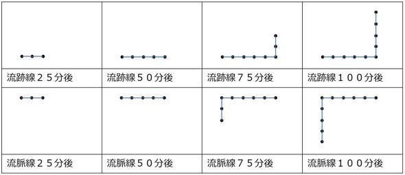 図3 煙突から出る煙を例にした流跡線と流脈線の例