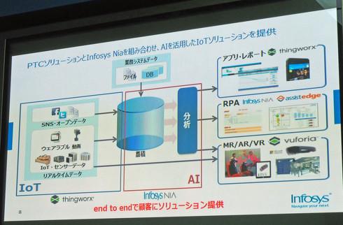 AIおよびARを活用したIoTソリューションを提供