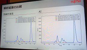 熟練技術者とAIによるピークピッキング結果の比較
