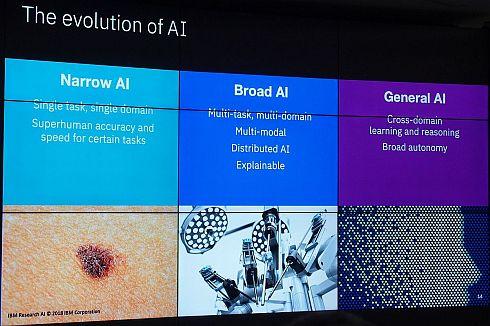 「Narrow AI」「Broad AI」「General AI」の違い