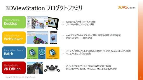 「3DViewStation」の製品ファミリー