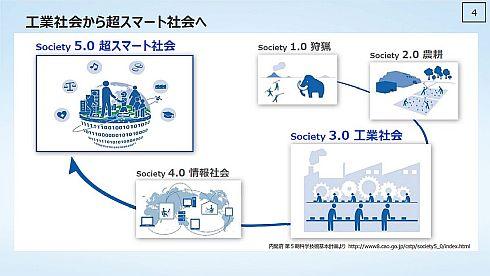 工業社会「Society 3.0」から超スマート社会「Society 5.0」へ
