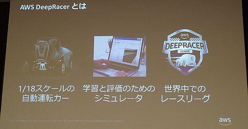 「AWS DeepRacer」の構成