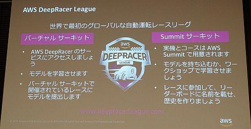 「AWS DeepRacer League」はバーチャルコースと実コースの両方で行われる