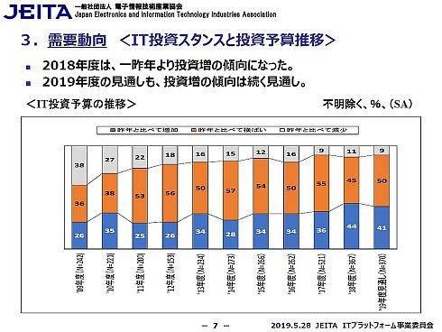 情報システム部門向け書面調査によるIT投資スタンスと投資予算推移