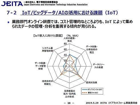 「IoT導入に向けた課題」に対する情報システム部門と業務部門の回答傾向の違い