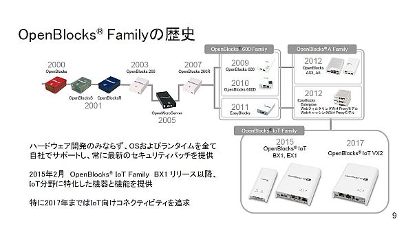 「OpenBlocks」を基に開発されたIoTゲートウェイ「OpenBlocks IoT Family」