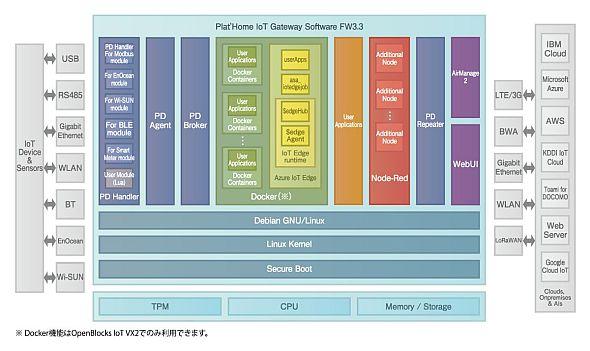 「FW3.3」を搭載する「OpenBlocks IoT Family」のアーキテクチャ