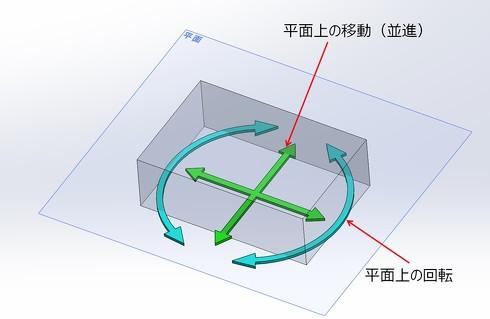 図6 平面上に置かれたモデルの並進2成分と回転1成分を図示