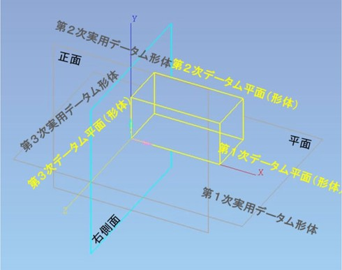図10 第1次、2次、3次データム形体