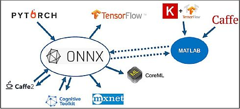 ONNXに対応することで、AIの開発環境としての相互運用性と接続性を高めた