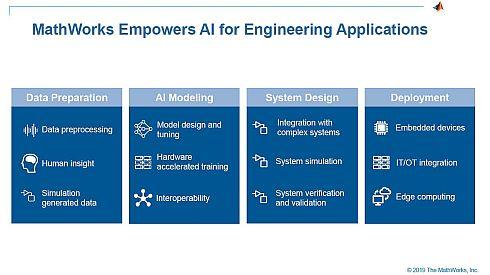 MATLAB/Simulinkは、データの準備からAIのモデリング、システム設計、実装に至るまでをカバーする