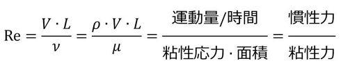 式1 レイノルズ数の定義