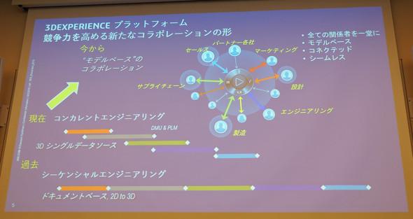 3DEXPERIENCEプラットフォームがもたらす新たなコラボレーションの形