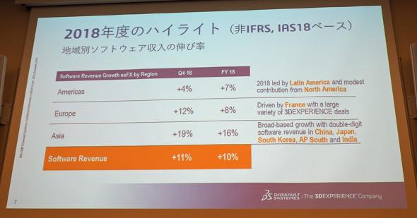 2018年度ハイライト(地域別ソフトウェア収支の伸び率)