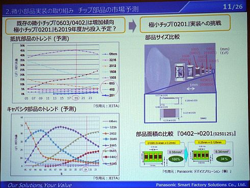 チップ部品の市場予測(左)と部品サイズの比較(右)