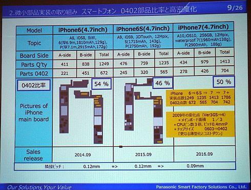 「iPhone」における0402部品比率と高密度化の推移