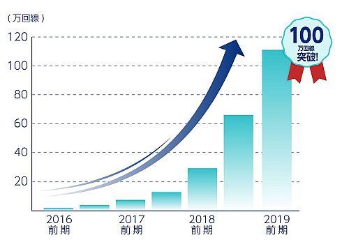 「SORACOM Air for セルラー」の回線契約数の推移
