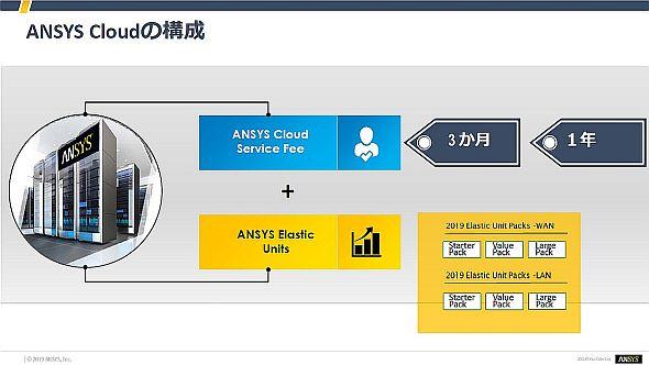 「ANSYS Cloud」の料金体系