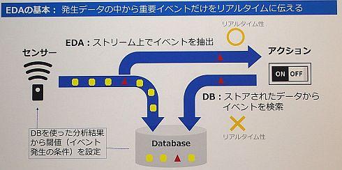 EDAの基本コンセプト