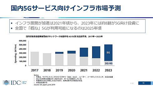 国内5Gサービス向けインフラ市場予測