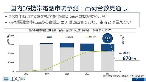 国内5G携帯電話機市場予測