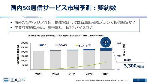 国内5G通信サービス市場予測(契約数)
