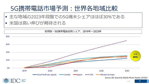 世界各国・地域における5G携帯電話機の普及予測