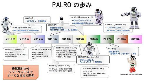 「PALRO」の歩み