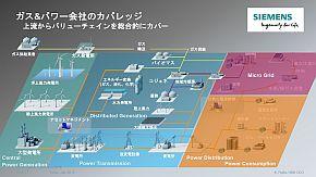 ガス&パワー新戦略会社のカバレッジ
