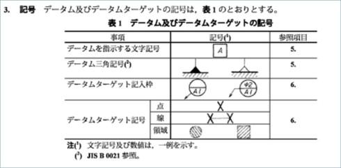 出典:JIS B0022−1984 3.記号より