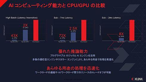 ザイリンクスソリューションとCPU、GPUのAI処理性能の比較
