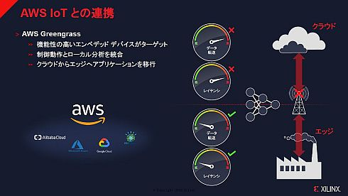 「AWS IoT」とザイリンクスソリューションの連携イメージ