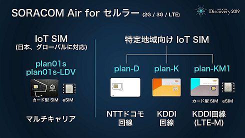 「SORACOM Air for セルラー」のラインアップ