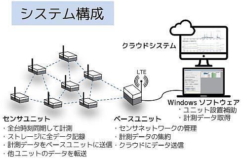 UNISONetを用いた無線計測システムの構成