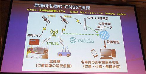 SORACOM Air for セルラーを用いたGNSSの位置情報を活用