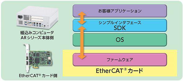 EtherCATのスムーズな導入が可能に