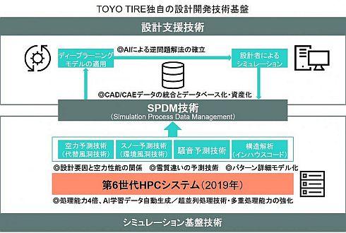 「T-MODE」の構成