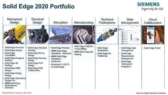「Solid Edge 2020」のポートフォリオ