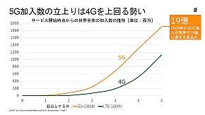 5Gと4Gの加入数立ち上がりの比較