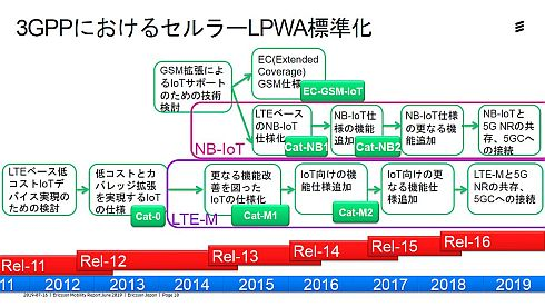 3GPPにおけるセルラーLPWAの標準化の進み方