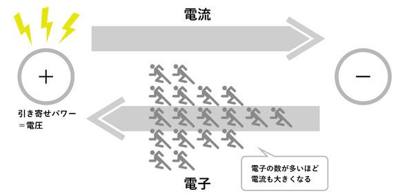 図1 電流と電圧について