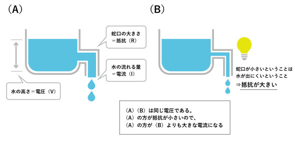 図2 電圧、電流、抵抗の関係