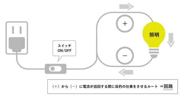 図3 照明が点灯する回路について