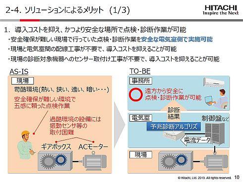 日立のモーター関連設備向け予兆診断ソリューションの特徴