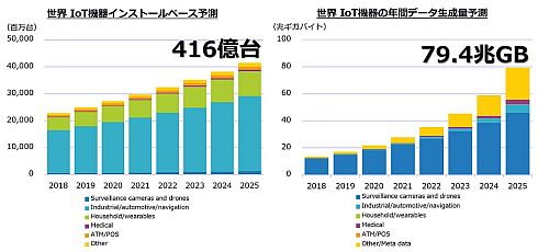 2018〜2025年の世界IoT機器普及台数とIoT機器からの年間生成データ量の予測