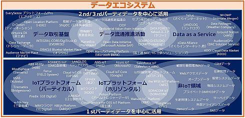 IDCが提唱する「データエコシステム」の概念